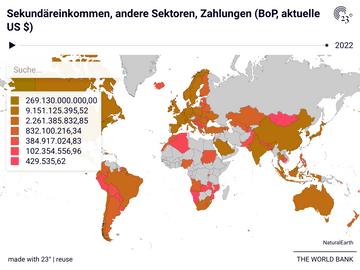 Sekundäreinkommen, andere Sektoren, Zahlungen (BoP, aktuelle US $)
