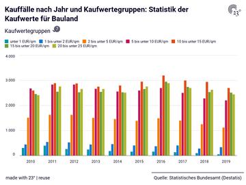 Kauffälle nach Jahr und Kaufwertegruppen: Statistik der Kaufwerte für Bauland
