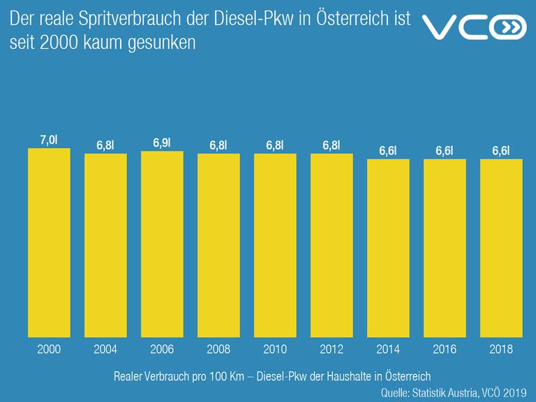 Der reale Spritverbrauch der Diesel-Pkw in Österreich ist seit 2000 kaum gesunken
