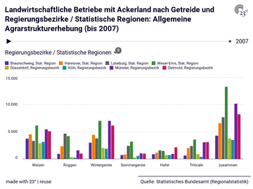 Landwirtschaftliche Betriebe mit Ackerland nach Getreide und Regierungsbezirke / Statistische Regionen: Allgemeine Agrarstrukturerhebung (bis 2007)