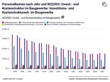 Personalkosten nach Jahr und WZ2003: Invest.- und Kostenstruktur im Baugewerbe: Investitions- und Kostenstrukturerh. im Baugewerbe