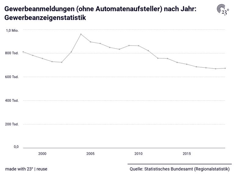 Gewerbeanmeldungen (ohne Automatenaufsteller) nach Jahr: Gewerbeanzeigenstatistik