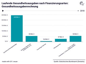 Laufende Gesundheitsausgaben nach Finanzierungsarten: Gesundheitsausgabenrechnung