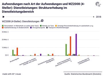 Aufwendungen nach Art der Aufwendungen und WZ2008 (4-Steller): Dienstleistungen: Strukturerhebung im Dienstleistungsbereich