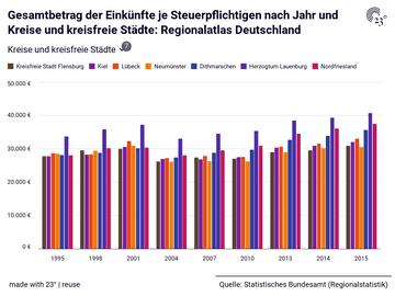Gesamtbetrag der Einkünfte je Steuerpflichtigen nach Jahr und Kreise und kreisfreie Städte: Regionalatlas Deutschland