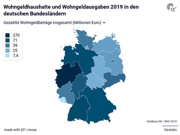 Wohngeldhaushalte und Wohngeldausgaben 2019 in den deutschen Bundesländern