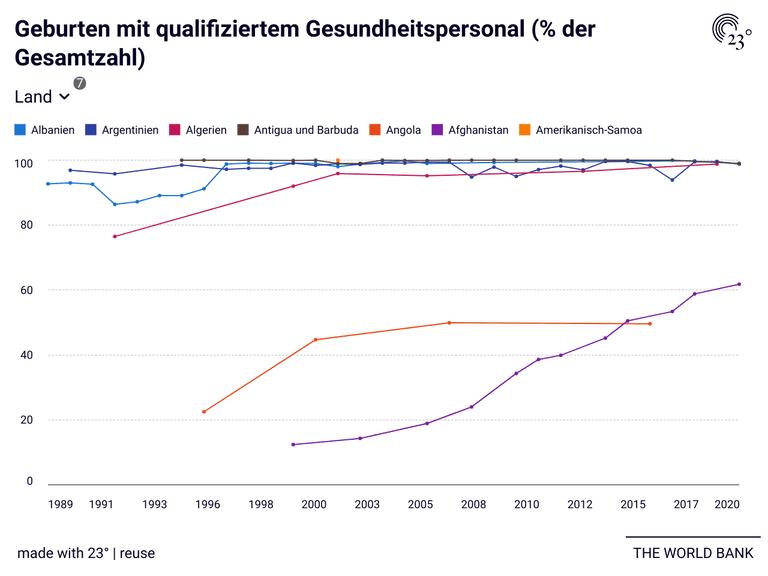 Geburten mit qualifiziertem Gesundheitspersonal (% der Gesamtzahl)