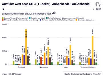Ausfuhr: Wert nach SITC (1-Steller): Außenhandel: Außenhandel