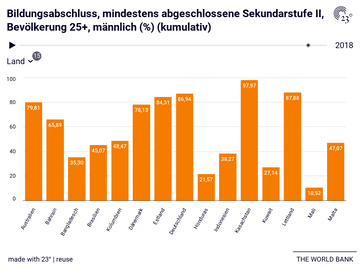 Bildungsabschluss, mindestens abgeschlossene Sekundarstufe II, Bevölkerung 25+, männlich (%) (kumulativ)