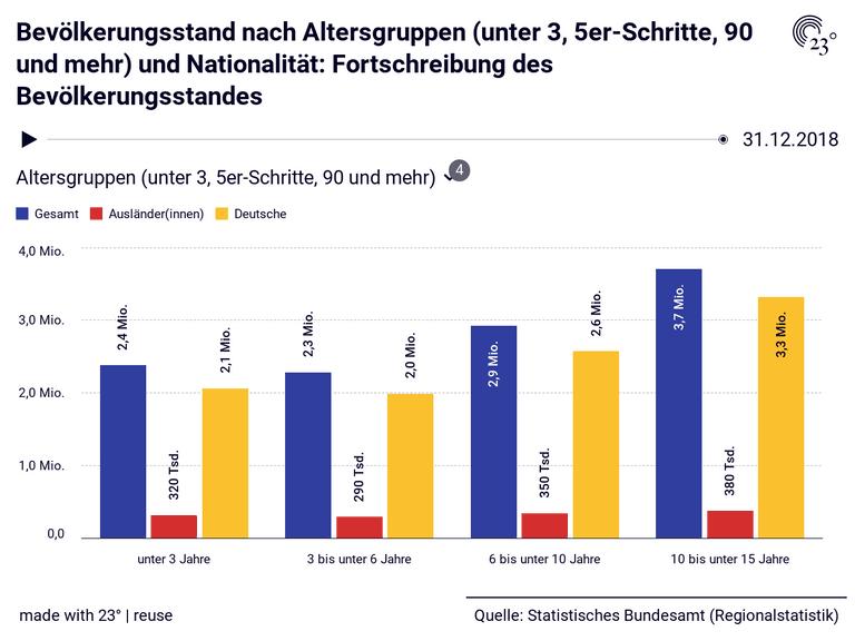 Bevölkerungsstand nach Altersgruppen (unter 3, 5er-Schritte, 90 und mehr) und Nationalität: Fortschreibung des Bevölkerungsstandes
