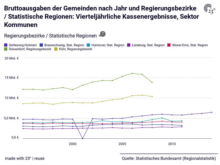 Bruttoausgaben der Gemeinden nach Jahr und Regierungsbezirke / Statistische Regionen: Vierteljährliche Kassenergebnisse, Sektor Kommunen