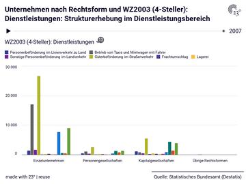 Unternehmen nach Rechtsform und WZ2003 (4-Steller): Dienstleistungen: Strukturerhebung im Dienstleistungsbereich
