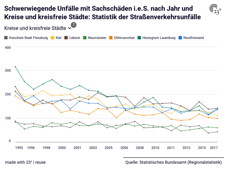 Schwerwiegende Unfälle mit Sachschäden i.e.S. nach Jahr und Kreise und kreisfreie Städte: Statistik der Straßenverkehrsunfälle