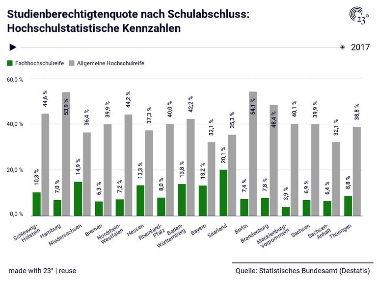 Studienberechtigtenquote nach Schulabschluss: Hochschulstatistische Kennzahlen