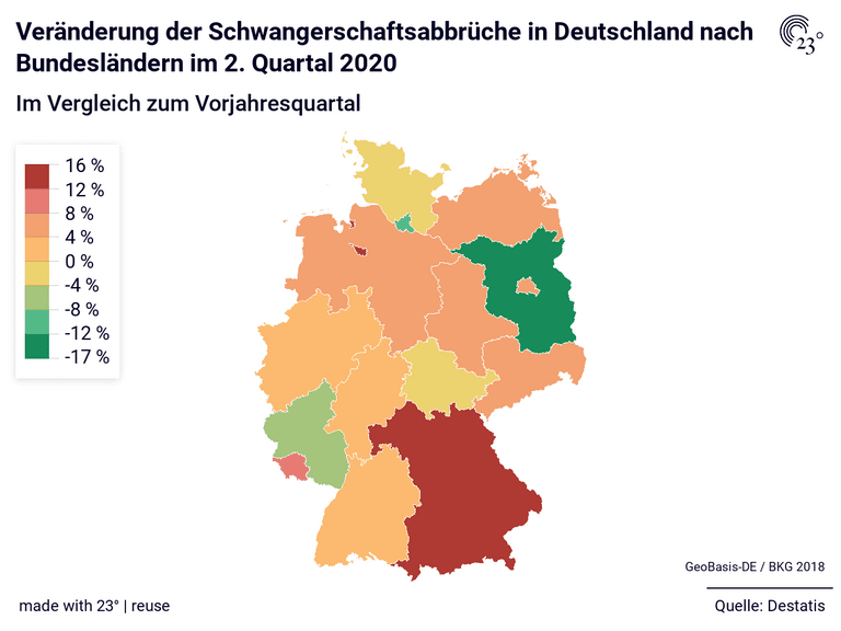 Veränderung der Schwangerschaftsabbrüche in Deutschland nach Bundesländern im 2. Quartal 2020
