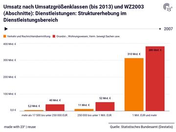Umsatz nach Umsatzgrößenklassen (bis 2013) und WZ2003 (Abschnitte): Dienstleistungen: Strukturerhebung im Dienstleistungsbereich