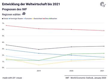 Entwicklung der Weltwirtschaft bis 2021