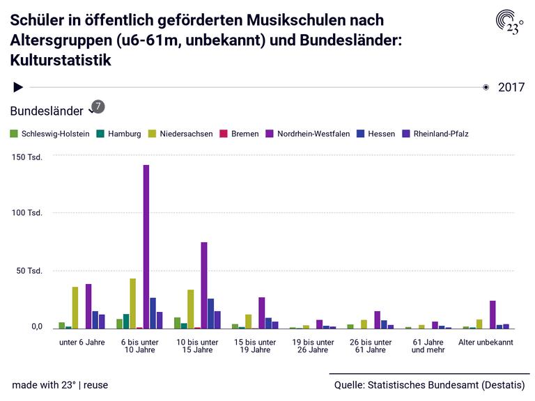 Schüler in öffentlich geförderten Musikschulen nach Altersgruppen (u6-61m, unbekannt) und Bundesländer: Kulturstatistik