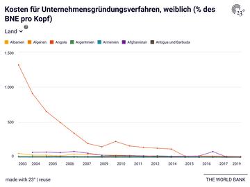 Kosten für Unternehmensgründungsverfahren, weiblich (% des BNE pro Kopf)