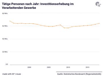Tätige Personen nach Jahr: Investitionserhebung im Verarbeitenden Gewerbe