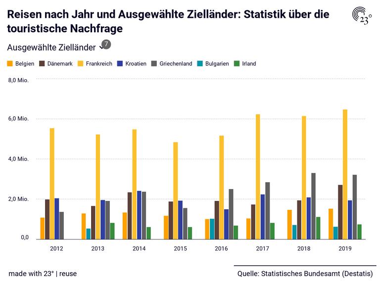 Reisen nach Jahr und Ausgewählte Zielländer: Statistik über die touristische Nachfrage