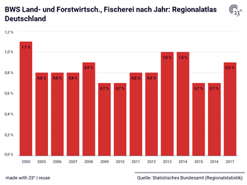 BWS Land- und Forstwirtsch., Fischerei nach Jahr: Regionalatlas Deutschland
