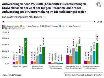 Aufwendungen nach WZ2008 (Abschnitte): Dienstleistungen, Größenklassen der Zahl der tätigen Personen und Art der Aufwendungen: Strukturerhebung im Dienstleistungsbereich