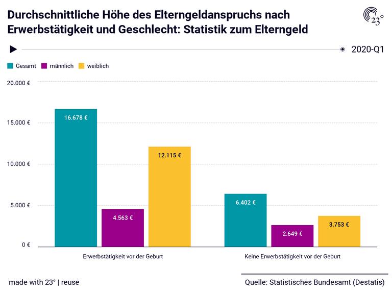 Durchschnittliche Höhe des Elterngeldanspruchs nach Erwerbstätigkeit und Geschlecht: Statistik zum Elterngeld