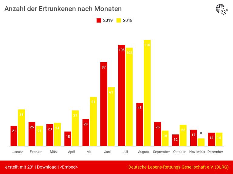 Anzahl der Ertrunkenen nach Monaten