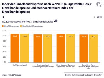 Index der Einzelhandelspreise nach WZ2008 (ausgewählte Pos.): Einzelhandelspreise und Mehrwertsteuer: Index der Einzelhandelspreise