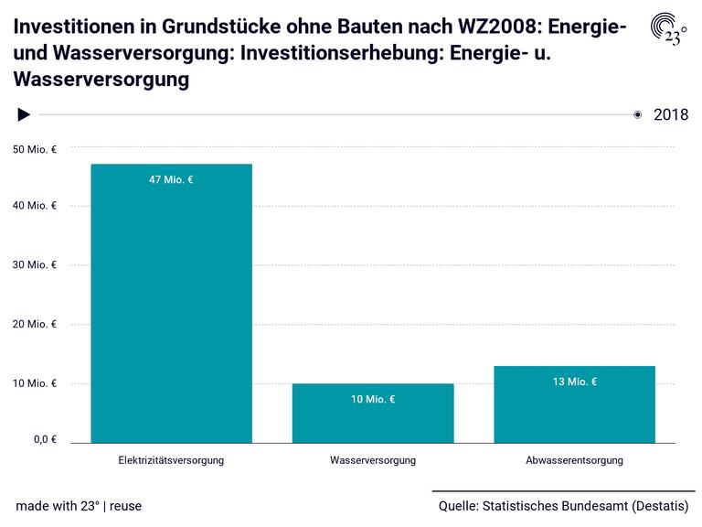 Investitionen in Grundstücke ohne Bauten nach WZ2008: Energie- und Wasserversorgung: Investitionserhebung: Energie- u. Wasserversorgung