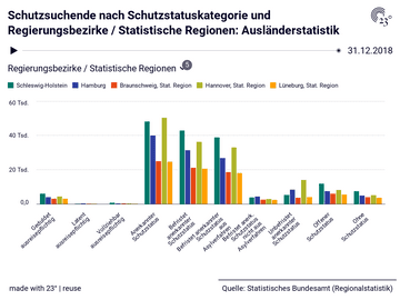 Schutzsuchende nach Schutzstatuskategorie und Regierungsbezirke / Statistische Regionen: Ausländerstatistik