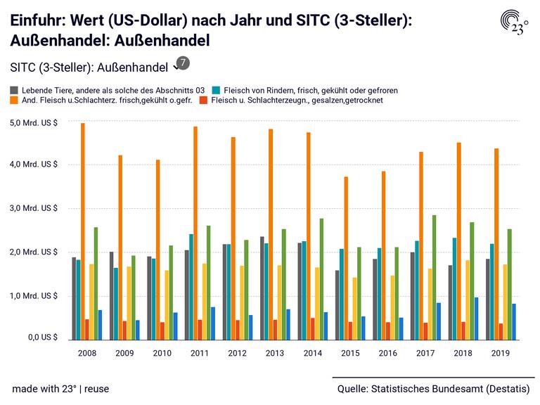 Einfuhr: Wert (US-Dollar) nach Jahr und SITC (3-Steller): Außenhandel: Außenhandel