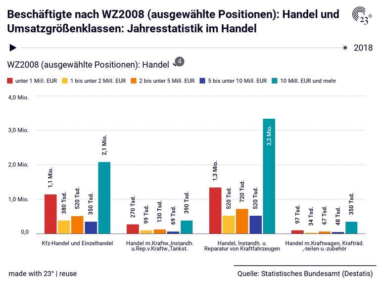 Beschäftigte nach WZ2008 (ausgewählte Positionen): Handel und Umsatzgrößenklassen: Jahresstatistik im Handel