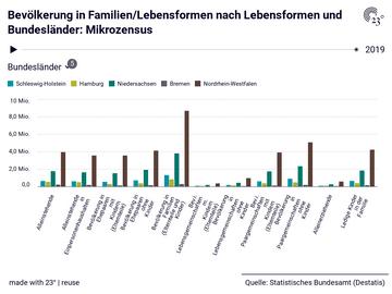 Bevölkerung in Familien/Lebensformen nach Lebensformen und Bundesländer: Mikrozensus