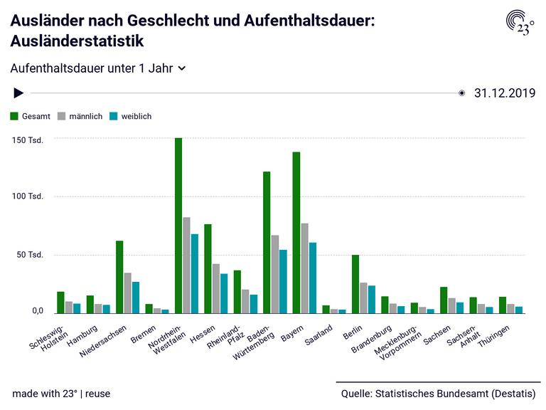Ausländer nach Geschlecht und Aufenthaltsdauer: Ausländerstatistik