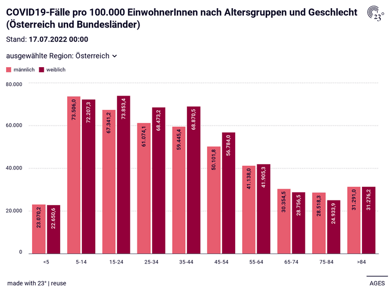 COVID19-Fälle pro 100.000 EinwohnerInnen nach Altersgruppen und Geschlecht (Österreich und Bundesländer)