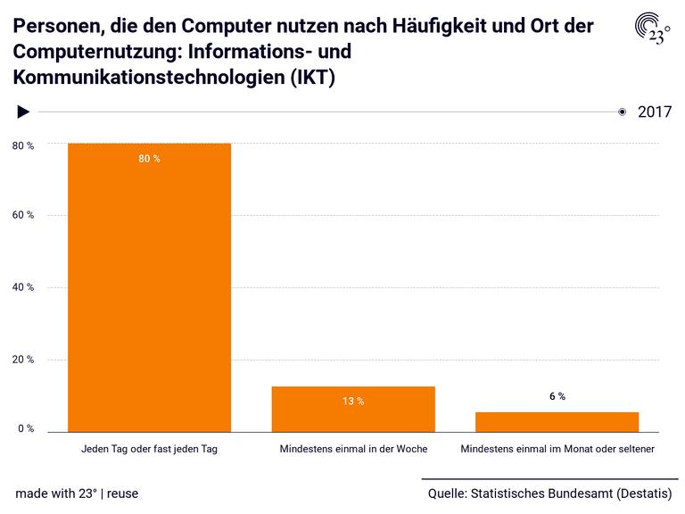 Personen, die den Computer nutzen nach Häufigkeit und Ort der Computernutzung: Informations- und Kommunikationstechnologien (IKT)