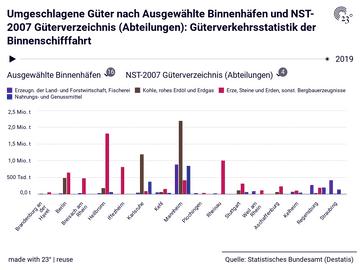 Umgeschlagene Güter nach Ausgewählte Binnenhäfen und NST-2007 Güterverzeichnis (Abteilungen): Güterverkehrsstatistik der Binnenschifffahrt