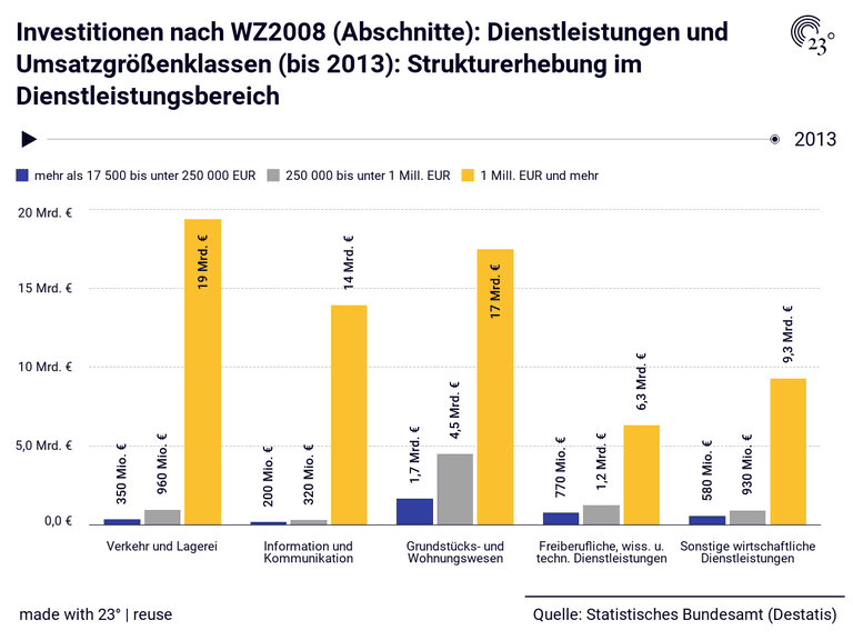 Investitionen nach WZ2008 (Abschnitte): Dienstleistungen und Umsatzgrößenklassen (bis 2013): Strukturerhebung im Dienstleistungsbereich