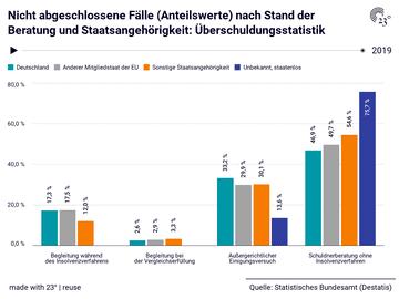 Nicht abgeschlossene Fälle (Anteilswerte) nach Stand der Beratung und Staatsangehörigkeit: Überschuldungsstatistik