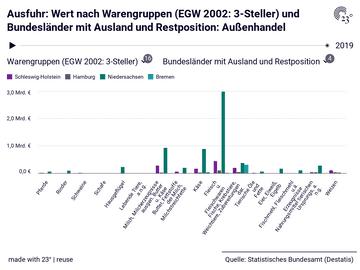 Ausfuhr: Wert nach Warengruppen (EGW 2002: 3-Steller) und Bundesländer mit Ausland und Restposition: Außenhandel