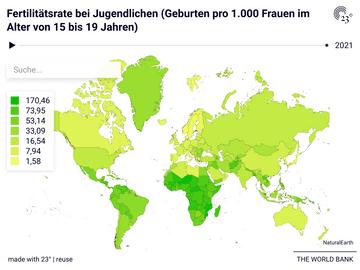 Fertilitätsrate bei Jugendlichen (Geburten pro 1.000 Frauen im Alter von 15 bis 19 Jahren)