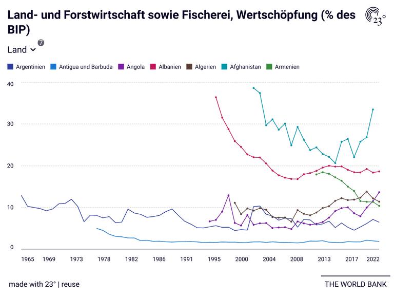Land- und Forstwirtschaft sowie Fischerei, Wertschöpfung (% des BIP)
