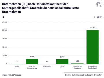 Unternehmen (EU) nach Herkunftskontinent der Muttergesellschaft: Statistik über auslandskontrollierte Unternehmen