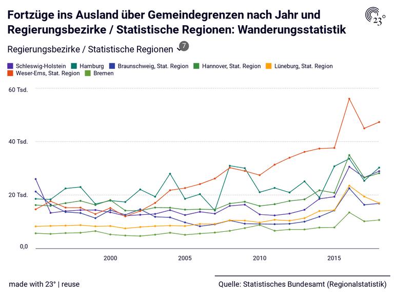 Fortzüge ins Ausland über Gemeindegrenzen nach Jahr und Regierungsbezirke / Statistische Regionen: Wanderungsstatistik