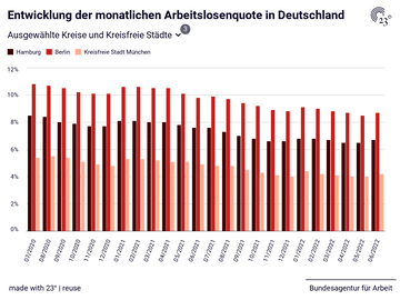 Entwicklung der monatlichen Arbeitslosenquote in Deutschland
