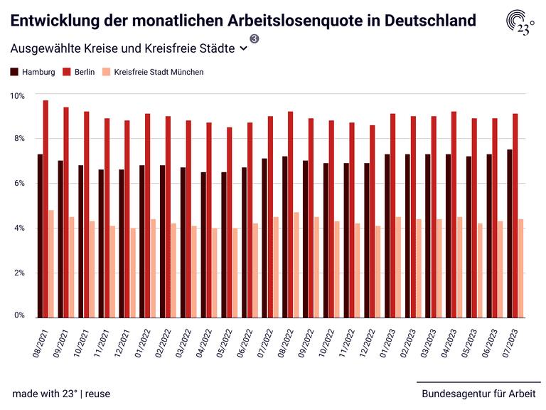 Arbeitslosenzahl Deutschland 2021