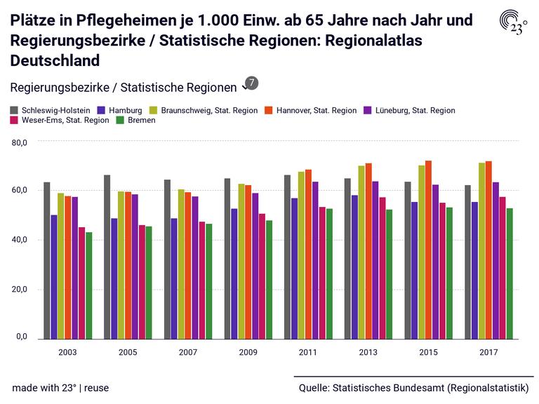 Plätze in Pflegeheimen je 1.000 Einw. ab 65 Jahre nach Jahr und Regierungsbezirke / Statistische Regionen: Regionalatlas Deutschland