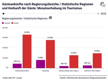 Gästeankünfte nach Regierungsbezirke / Statistische Regionen und Herkunft der Gäste: Monatserhebung im Tourismus